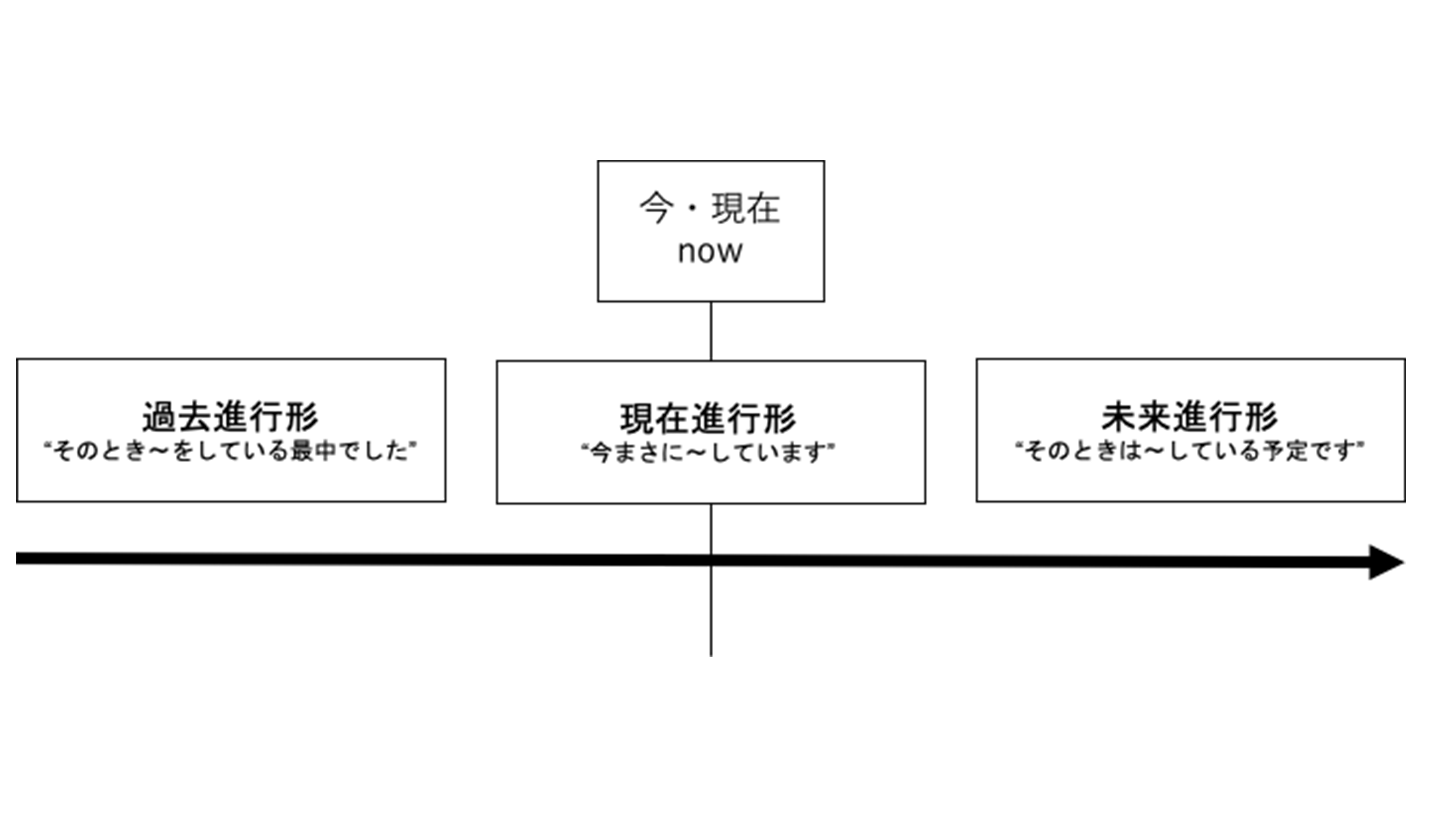 That 意味 at time